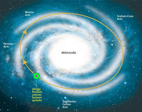 Milchstraße Sonnensystem