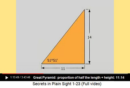 The proportion of half the horizontal                         lenght and the height of the Great Pyramid is                         11:14