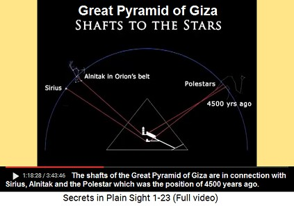 Before 4500 years when the Great                             Pyramid of Giza was built the shafts were                             pointing to Sirius, Alnitak and to the                             Polestar