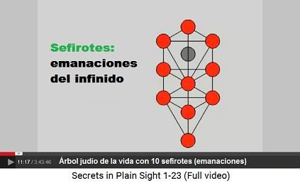 Árbol judío de la vida con 10 sefirotes                         (emanaciones) + 1 escondido (daat)