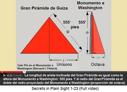 Esquema: el largo inclinado de la Gran Pirámide                     de Guiza es la altura del Monumento a Washington                     (555 pies), y el radio de la Gran Pirámide es el                     doble del radio proyectado del piramidión del                     Monumento a Washington
