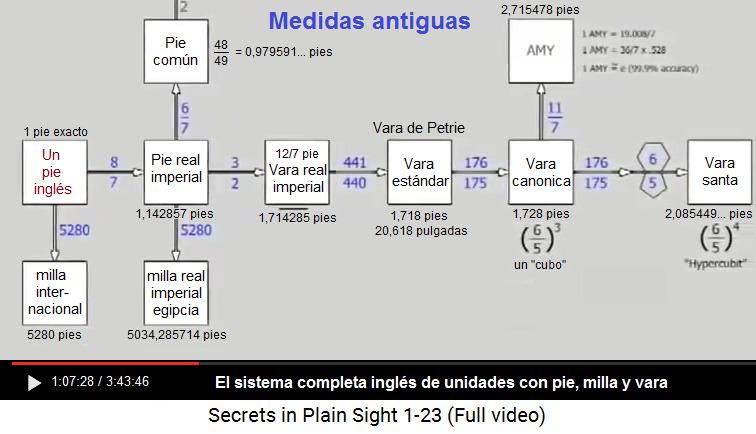 El sistema de mediaciones inglés: pie - vara -                     milla